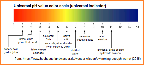 Ph Value 01 General Indications
